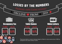 County, kota-kota kehilangan ribuan saat kasino berjuang melewati pandemi | Jurnal-berita